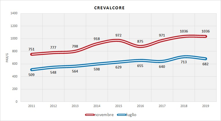 Serie Storica utenza (dati indagini RER)