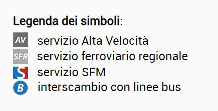 Legenda dei simboli:  AV: servizio Alta Velocità - SFR: servizio ferroviario regionale - S: servizio SFM - B: interscambio con linee bus