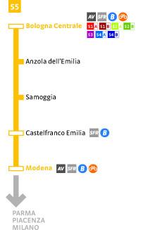 S5 Modena -Bologna C.