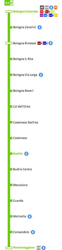 S2B Portomaggiore-Bologna C.