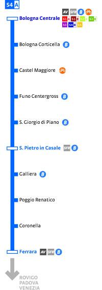 S4A Ferrara-Bologna C.
